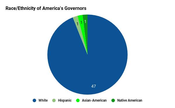 גרף שמראה שרוב המושלים בארצות הברית לבנים