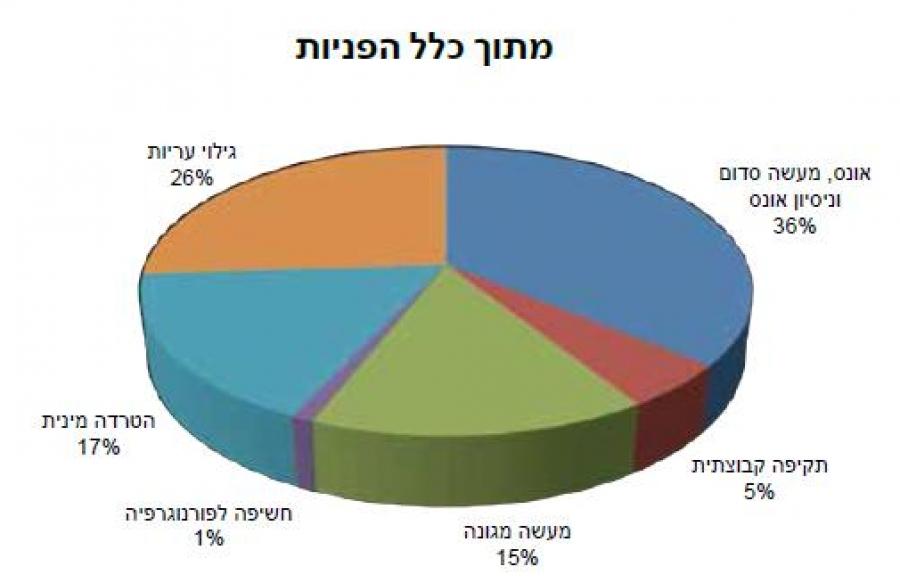איגוד מרכזי הסיוע סטטיסטיקות
