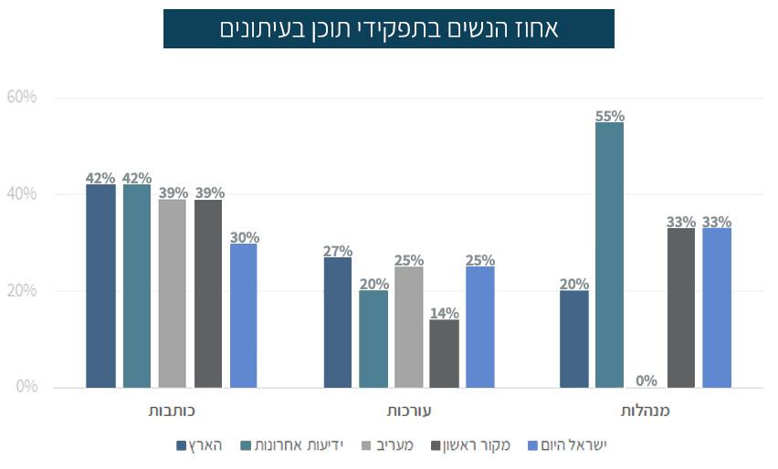 אחוזי הנשים בתפקידי תוכן בעיתונות הכתובה